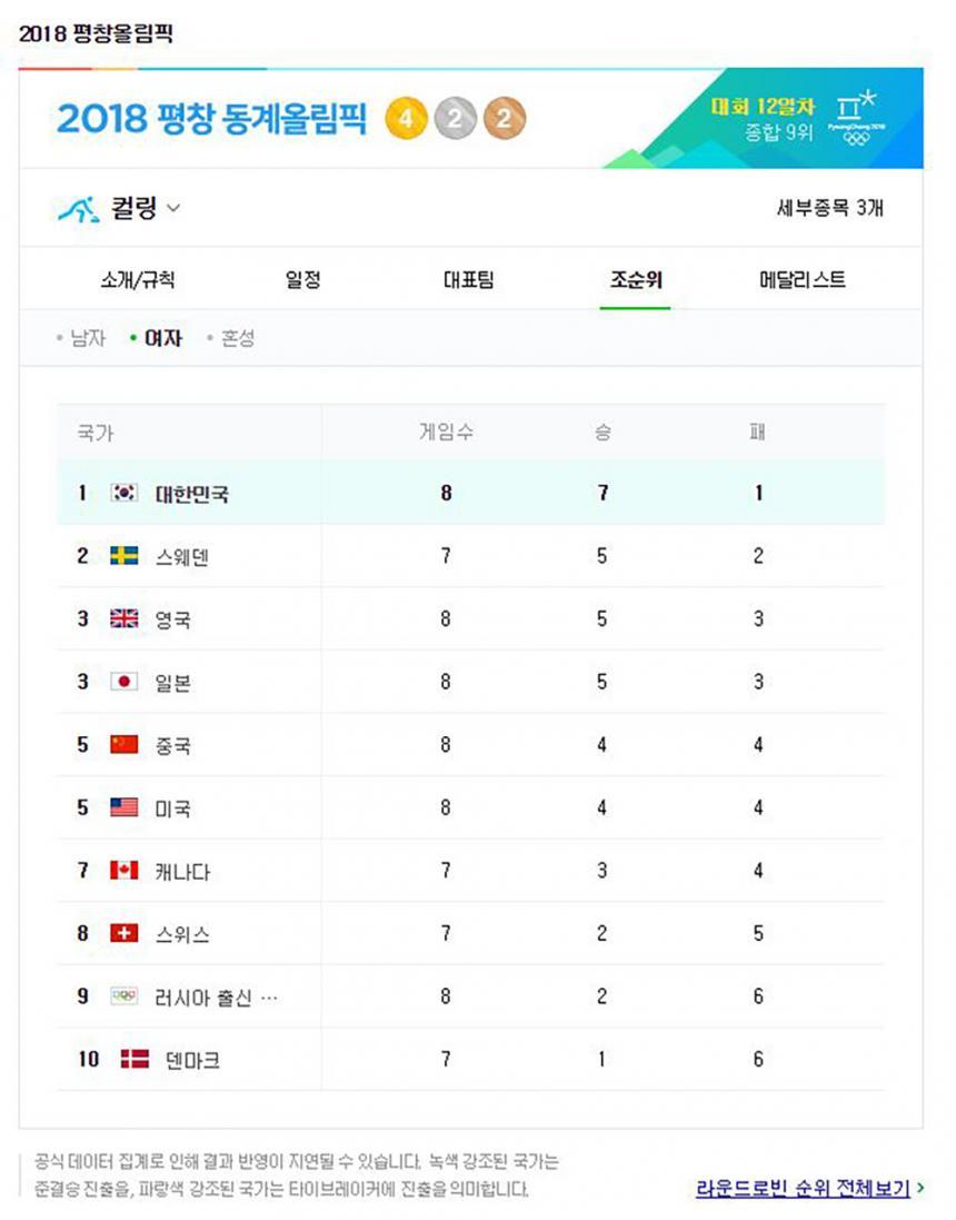 네이버 2018 평창올림픽 화면 캡처
