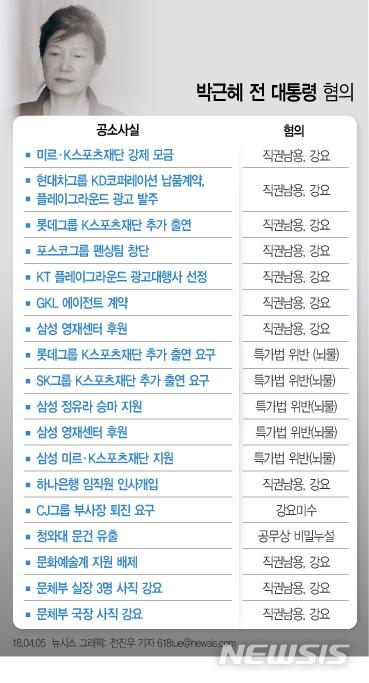 서울중앙지법 형사합의22부(김세윤 부장판사)는 박근혜 전 대통령의 18개 혐의 중 16개 유죄 인정하며 징역 24년 및 벌금 180억 원을 선고했다 / 뉴시스