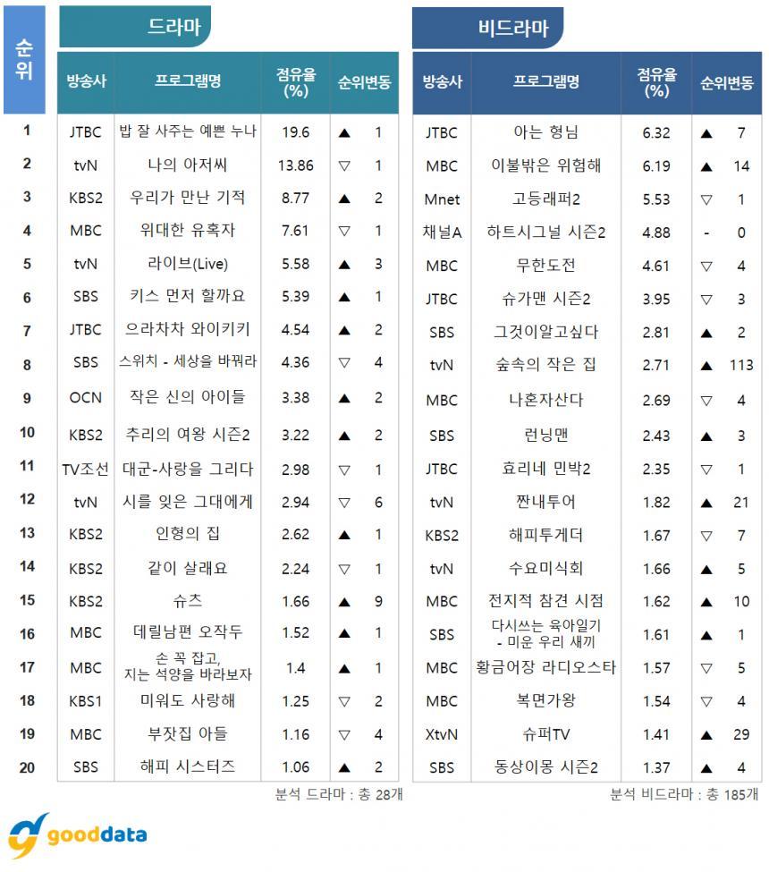TV화제성 드라마-비드라마 TOP 20 / 굿데이터