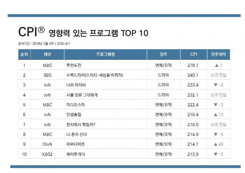 콘텐츠 영향력 지수 TOP10 / CJ E&M, 닐슨코리아