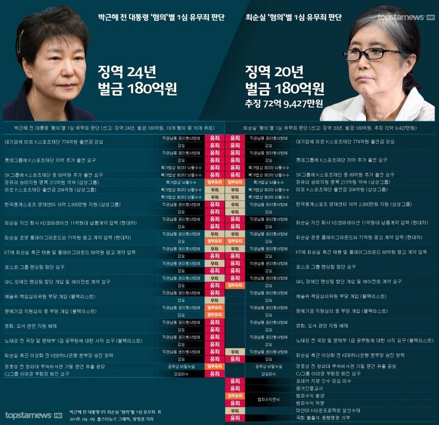 박근혜·최순실, '유죄' 상당부분 겹쳐 '공동정범'의 부끄러운 민낯 / 톱스타뉴스 그래픽