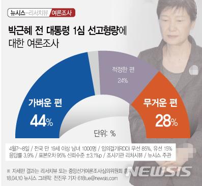 박근혜 전 대통령 1심 선고 형량 가볍다는 의견 다수 / 뉴시스