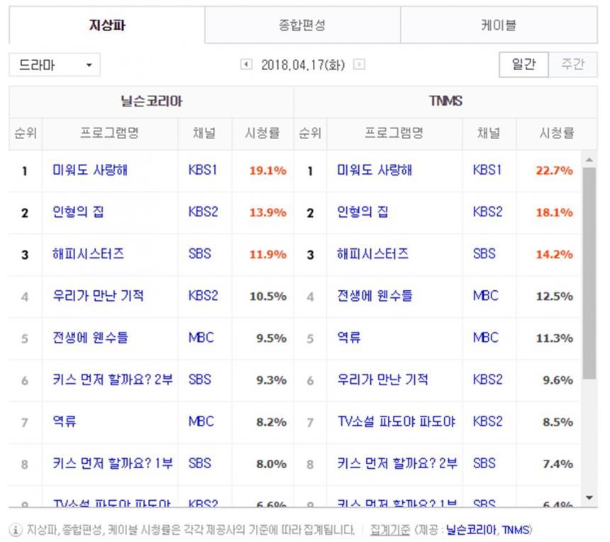 4월 17일 지상파 드라마 시청률/ 닐슨코리아, TNMS