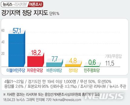 '경기지사' 여론조사, 이재명56.8%·남경필 24.8%…경기도 '문재인 대통령' 지지율 75.6% / 뉴시스
