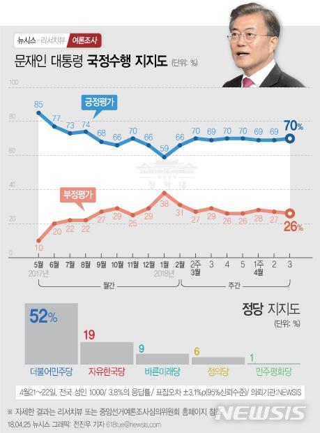 문재인 대통령 국정운영 지지율 및 정당지지도 / 리서치뷰, 뉴시스