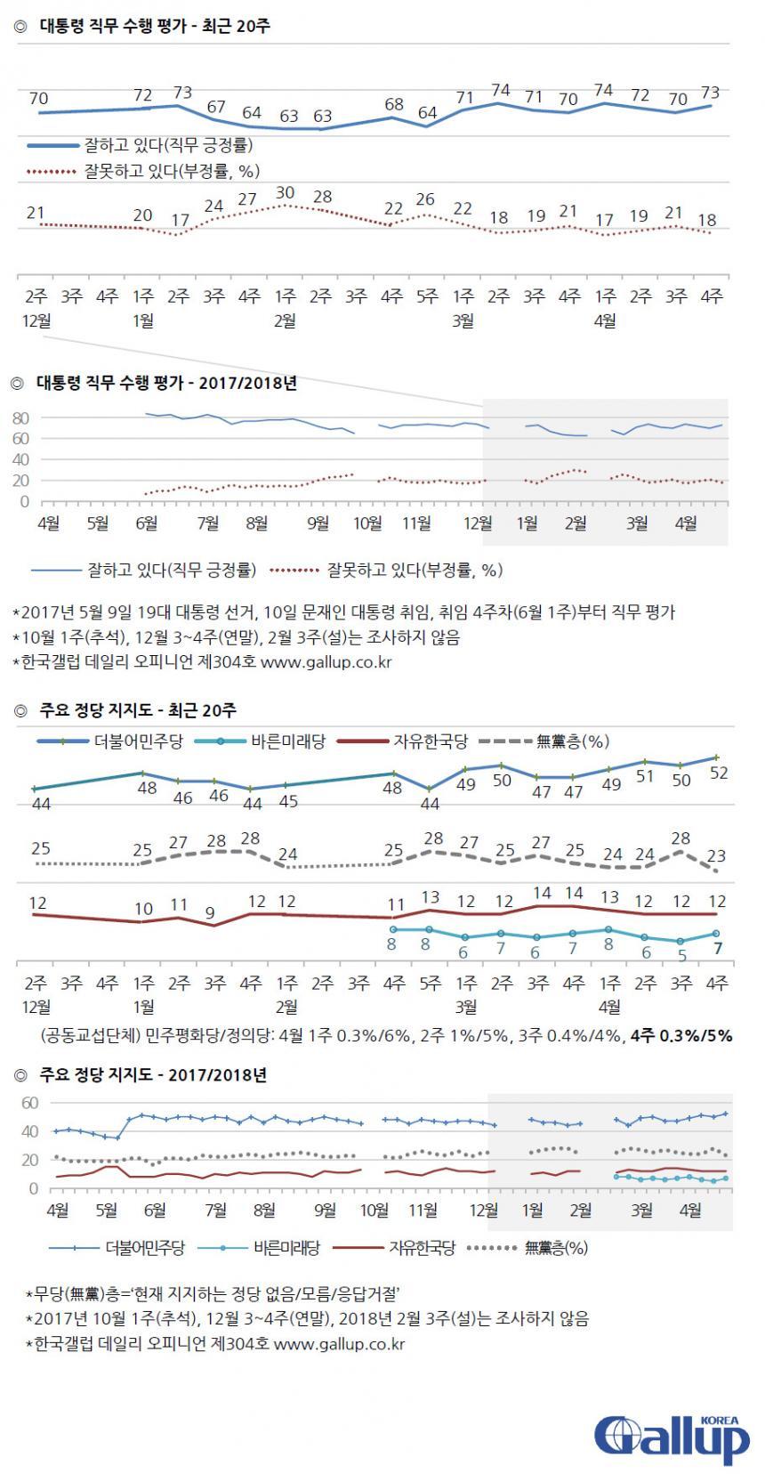 문재인 대통령 국정운영 지지율 및 정당지지도 / 한국갤럽