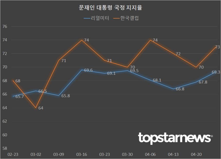 문재인 대통령 국정운영 지지율 한국갤럽-리얼미터 비교