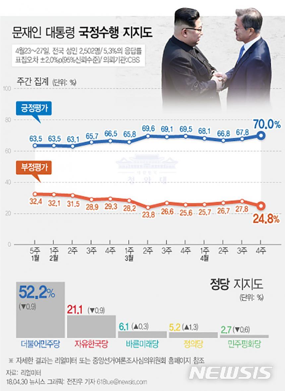 문재인 대통령 지지율/ 뉴시스