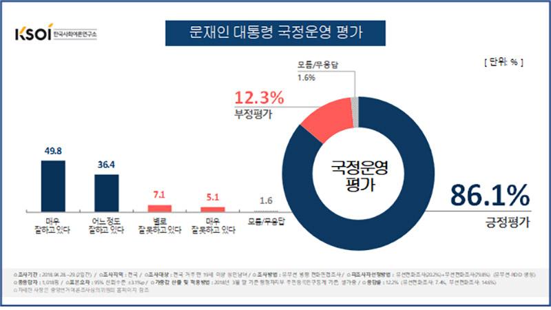 문재인 대통령 국정운영 지지율 / 한국사회여론연구소