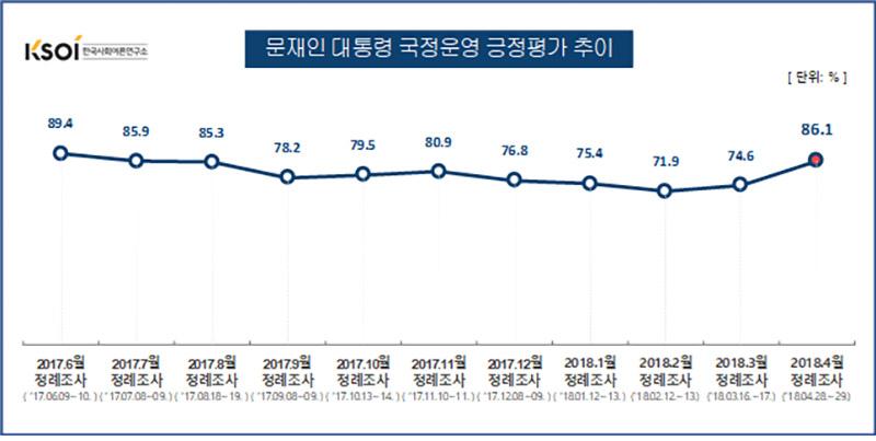 문재인 대통령 국정운영 지지율 추이 / 한국사회여론연구소