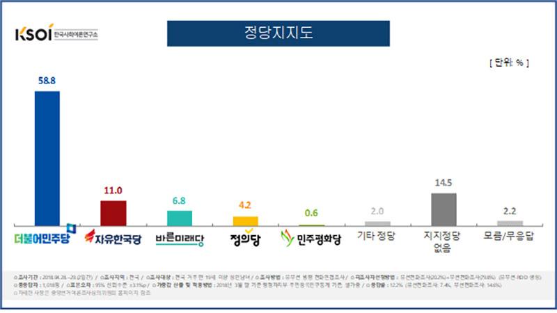 정당지지도 / 한국사회여론연구소