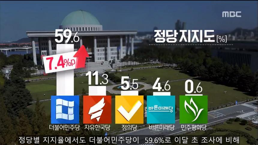 정당별 지지율 / MBC