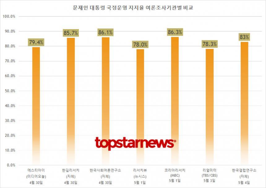 문재인 대통령 국정운영 지지율 여론조사기관별 종합 비교