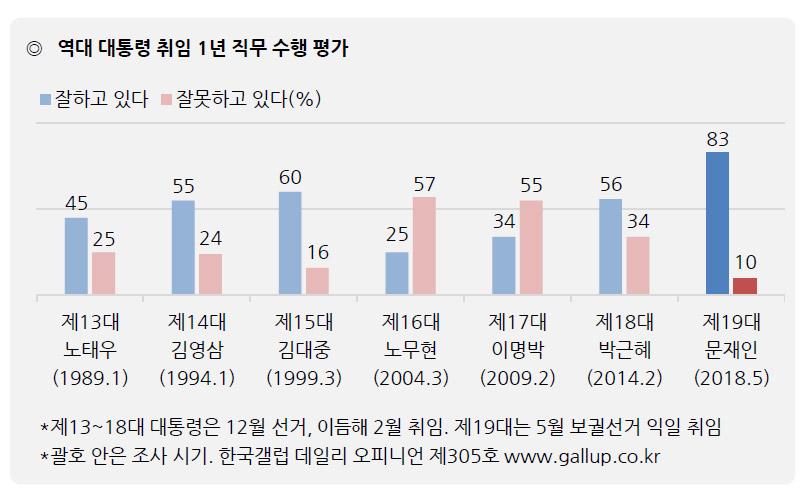 역대 대통령 취임 1주년 국정운영 지지율 / 한국갤럽