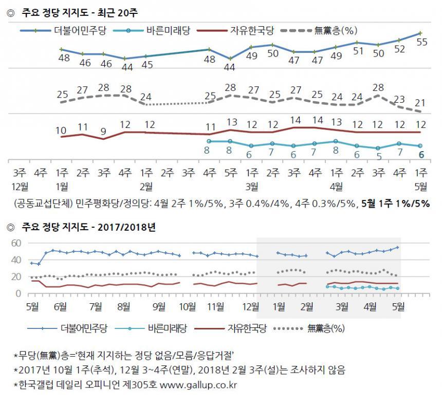 정당별 지지율 / 한국갤럽