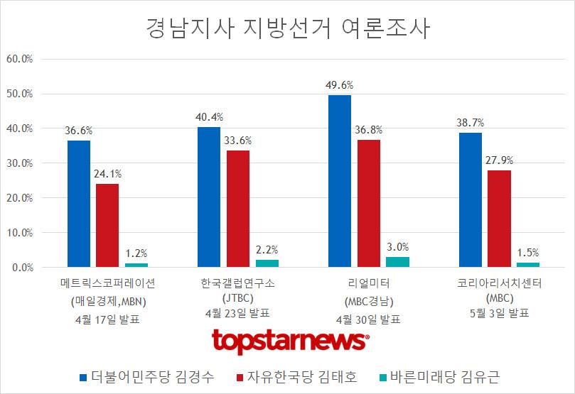 경남지사 후보 김경수 vs 김태호 지지율 추이
