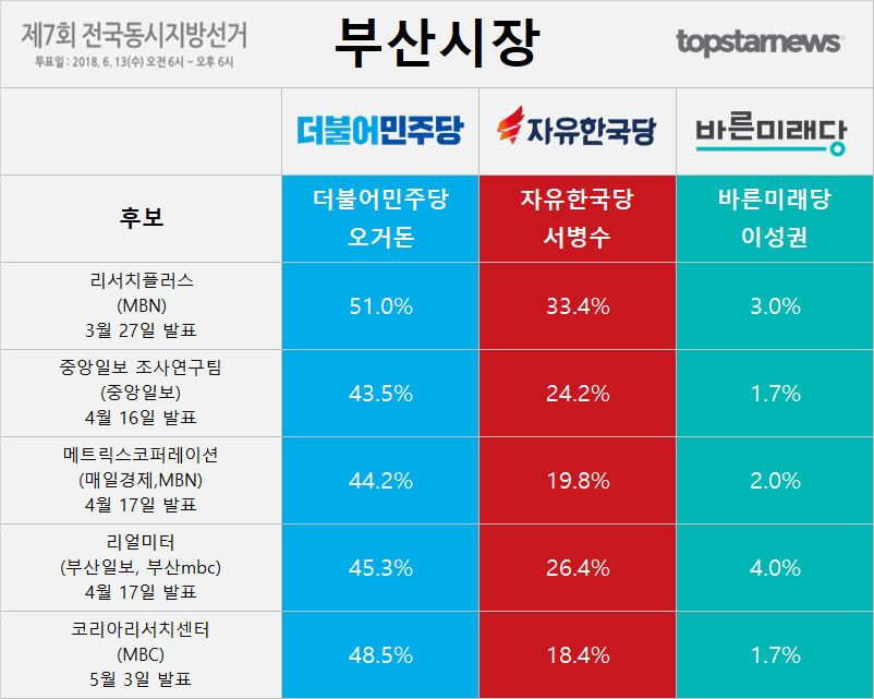 6.13 지방선거 부산시장 후보 오거돈-서병수-이성권 지지율 여론조사 결과