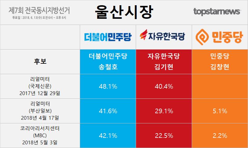 6.13 지방선거 울산시장 후보 송철호-김기현-김창현 지지율 여론조사 결과