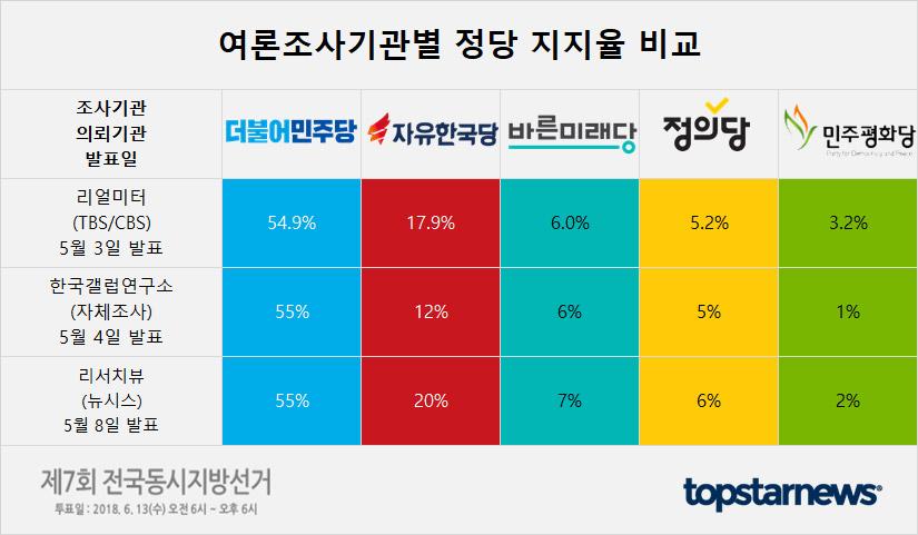 더불어민주당-자유한국당-바른미래당-정의당-민주평화당 등 여론조사 기관별 정당 지지율 종합