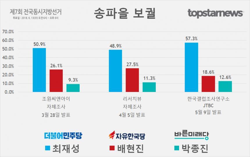 송파을 보궐 최재성-배현진-박종진 지지율 종합
