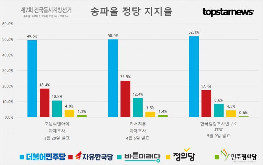 송파을 지역 정당별 지지율 종합