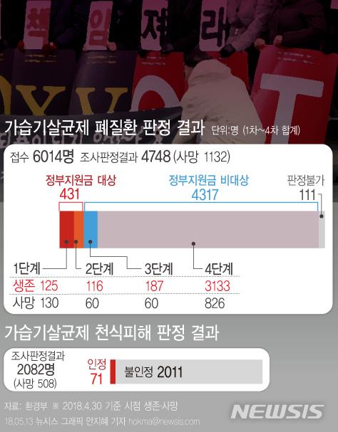 '사건일지' 환경부, '가습기살균제 사건' 피해자 54명 추가 인정…피해자 총 522명으로 증가 / 뉴시스
