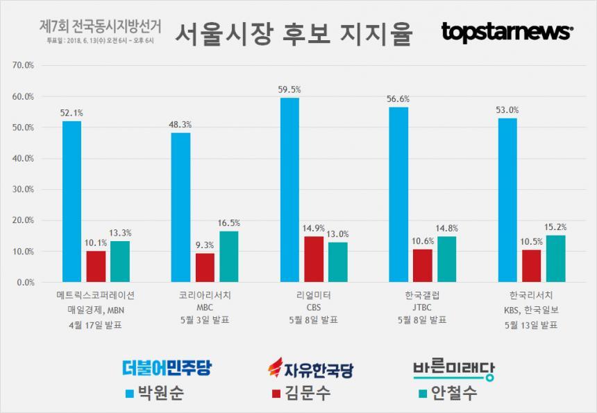 6.13 지방선거 서울시장 후보 박원순-김문수-안철수 지지율