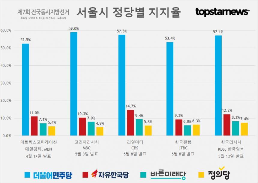 서울시 정당별 지지율
