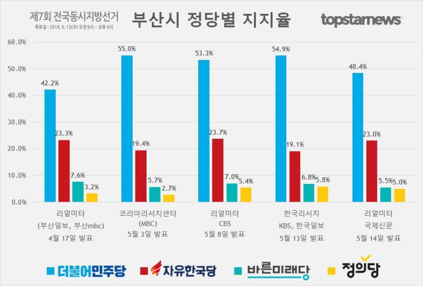부산시 정당별 지지율 여론조사 결과