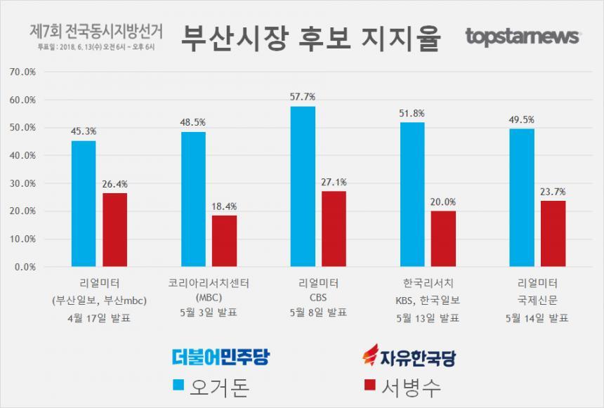 부산시장 후보 오거돈-서병수 지지율 여론조사 결과