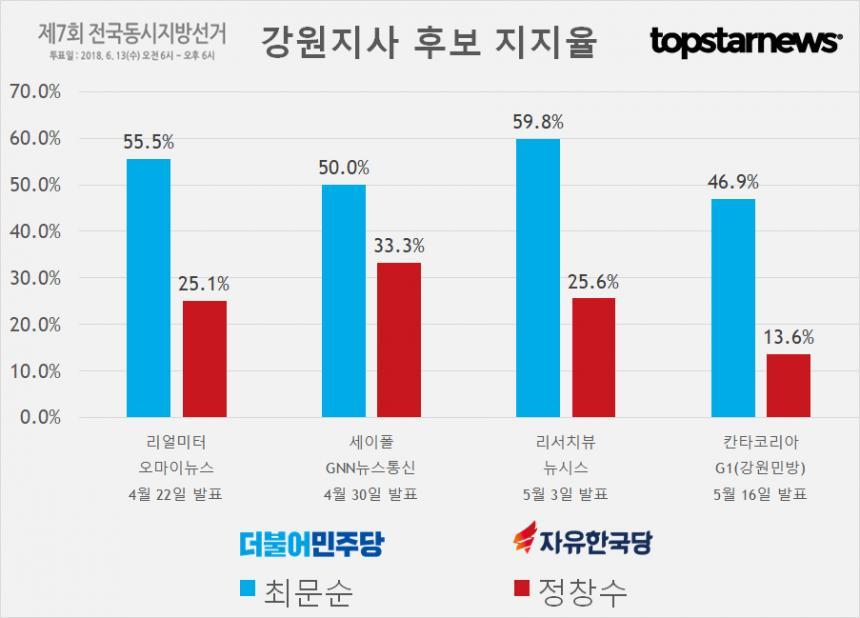 강원지사 후보 최문순-정창수 지지율