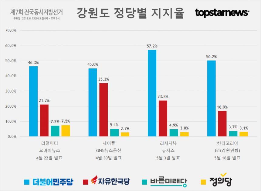 강원도 정당별 지지율