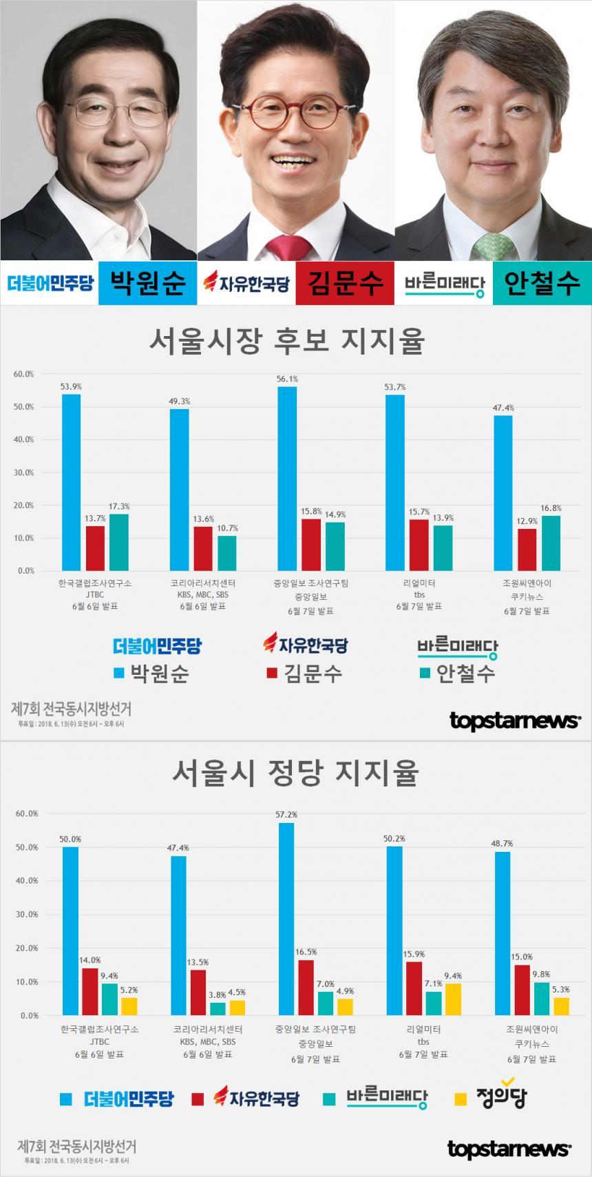 6.13 지방선거 서울시장 후보 박원순-김문수-안철수 지지율 여론조사 종합
