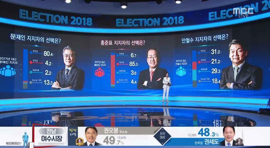 mbc 개표방송 캡처