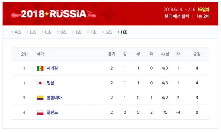 2018 러시아 월드컵 H조 순위 / 네이버