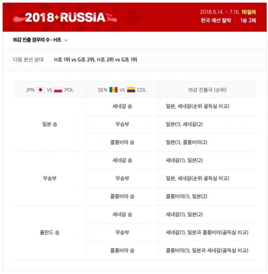 2018 러시아 월드컵 H조 16강 진출 경우의 수 / 네이버