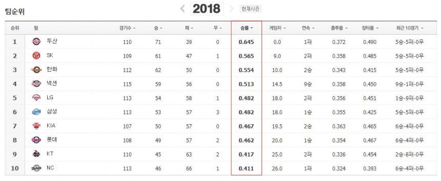 2018 KBO리그 순위 (08/14 기준) / 네이버 스포츠