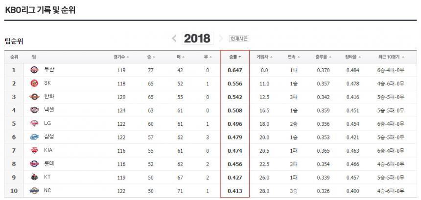 2018 프로야구 순위 / 네이버 스포츠