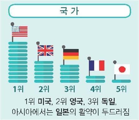 과학 분야 노벨상 수상자 배출 국가 순위 [한국연구재단 제공]