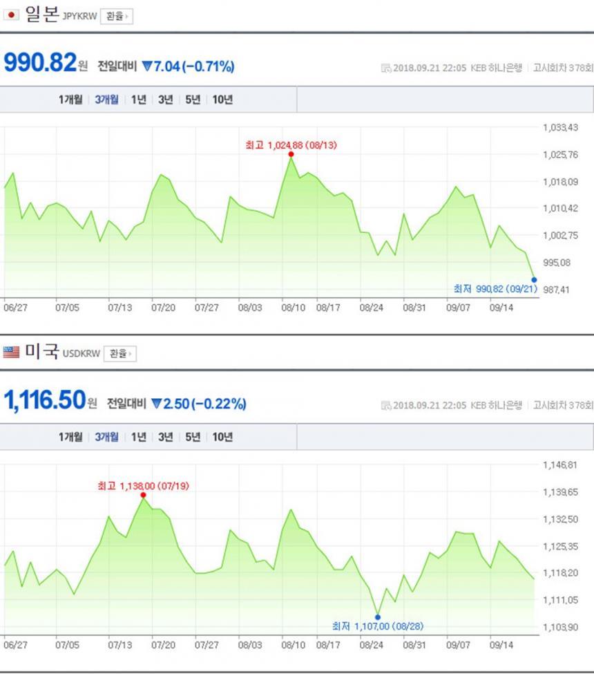 엔화-달러 환율 / 네이버 금융
