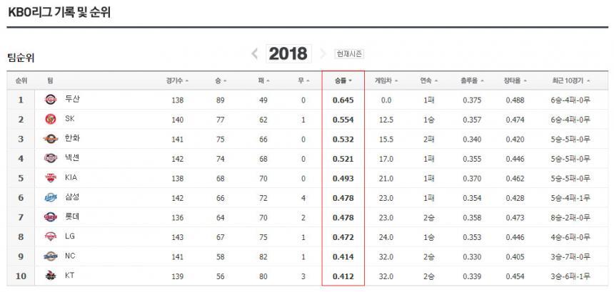 2018 KBO리그 순위 / 네이버 스포츠