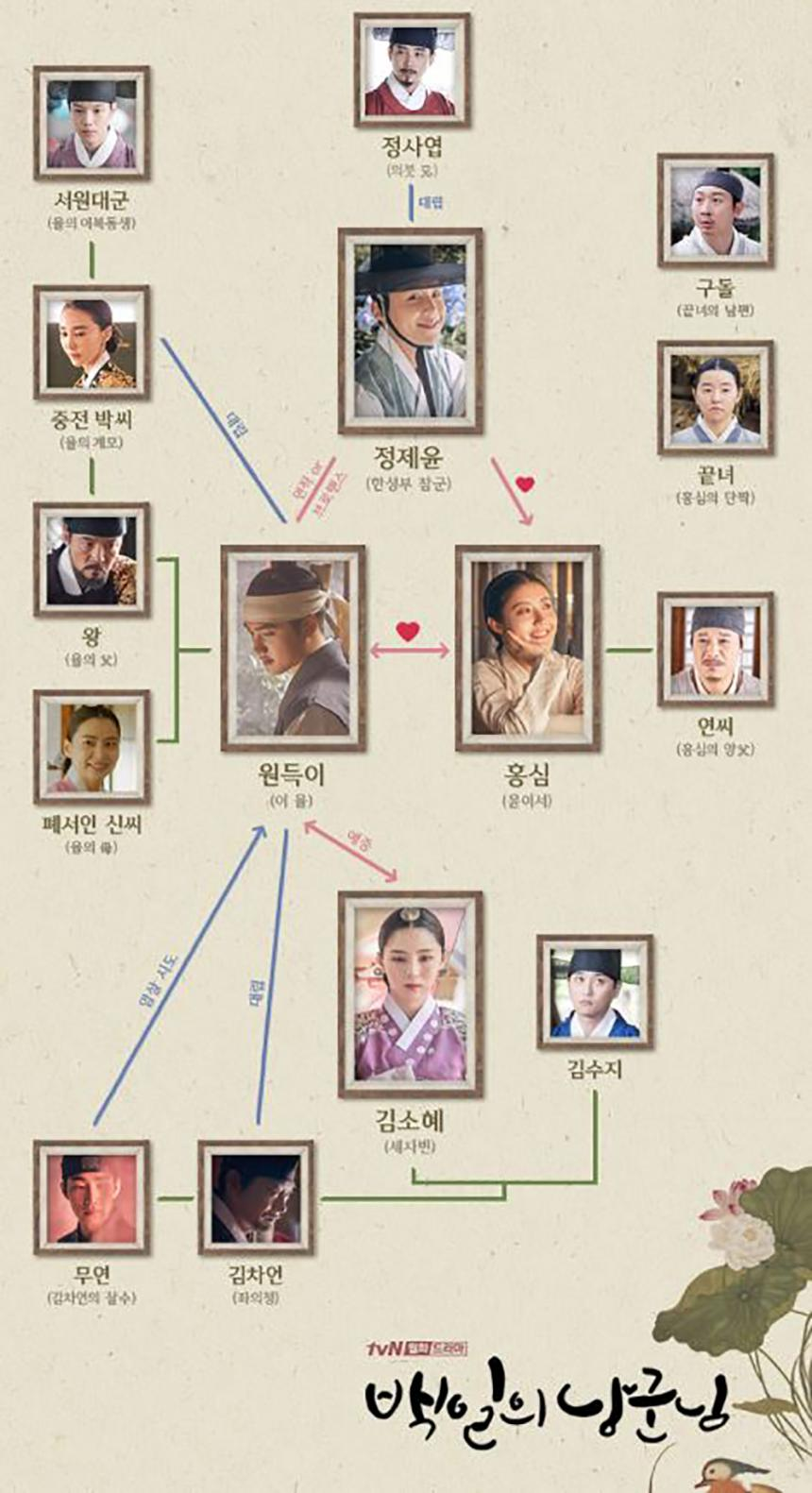 tvN 월화드라마 '백일의 낭군님' 인물관계도