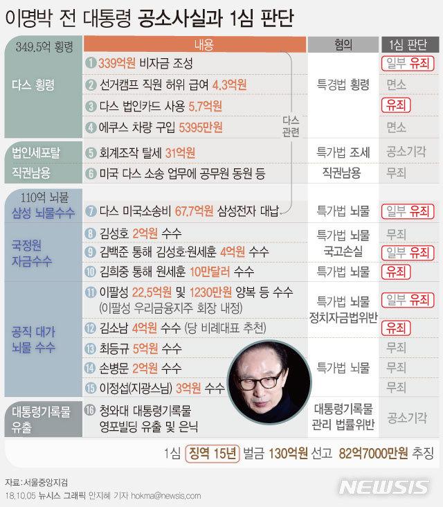 이명박(MB) 전 대통령 '다스 의혹' 수사·1심 선고 재판 기록들 정리 / 뉴시스