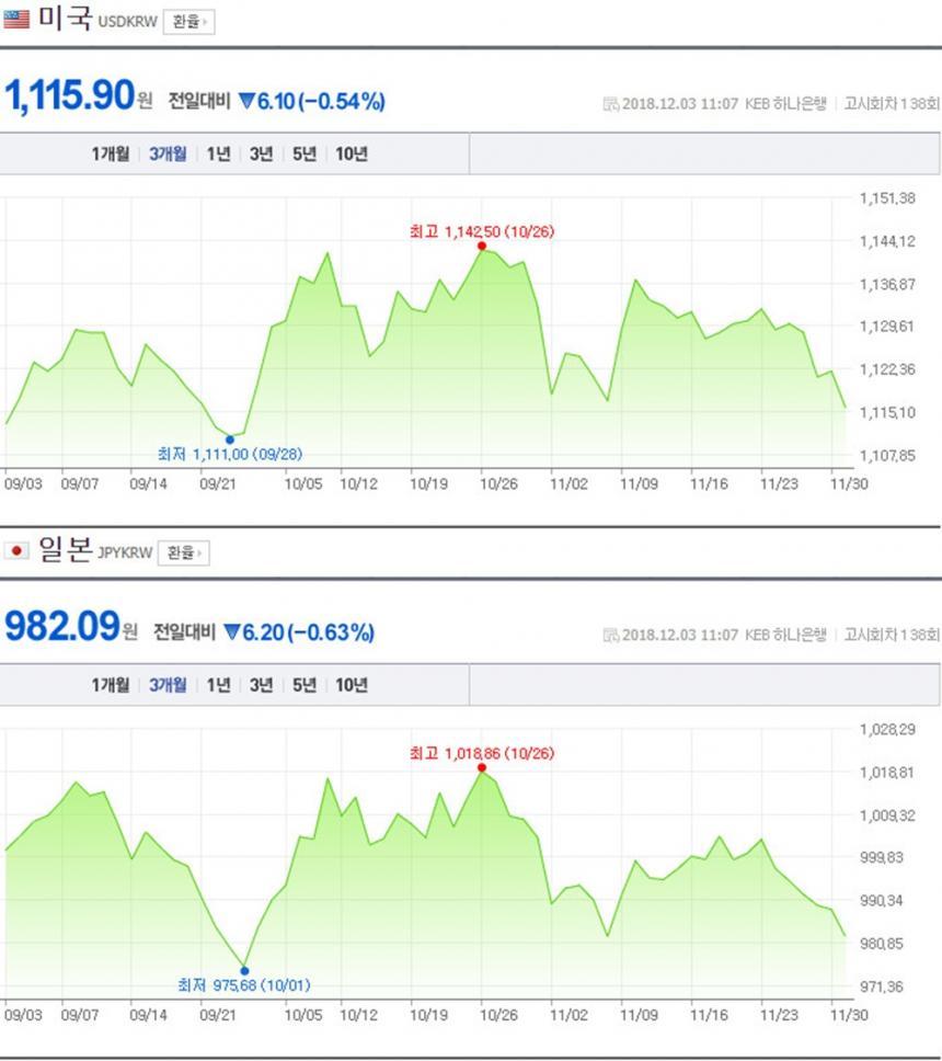 원-달러-일본 엔화 환율 / 네이버 금융