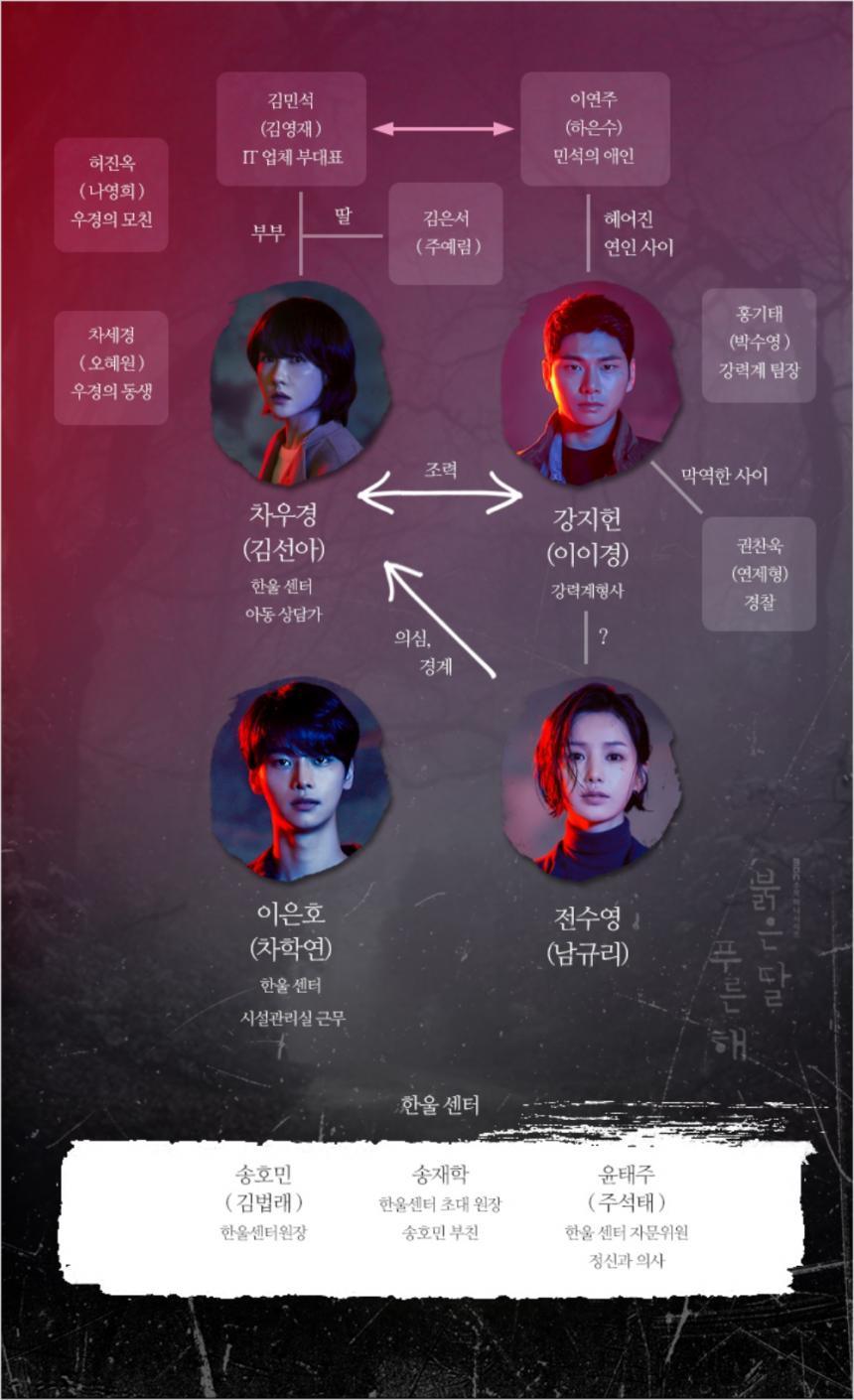 MBC '붉은달 푸른해' 홈페이지