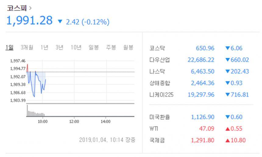 코스피 지수 / 네이버 증권정보