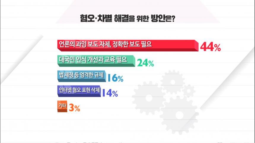 KBS1 '신년대토론 제2편 혐오와 차별' 방송 캡처