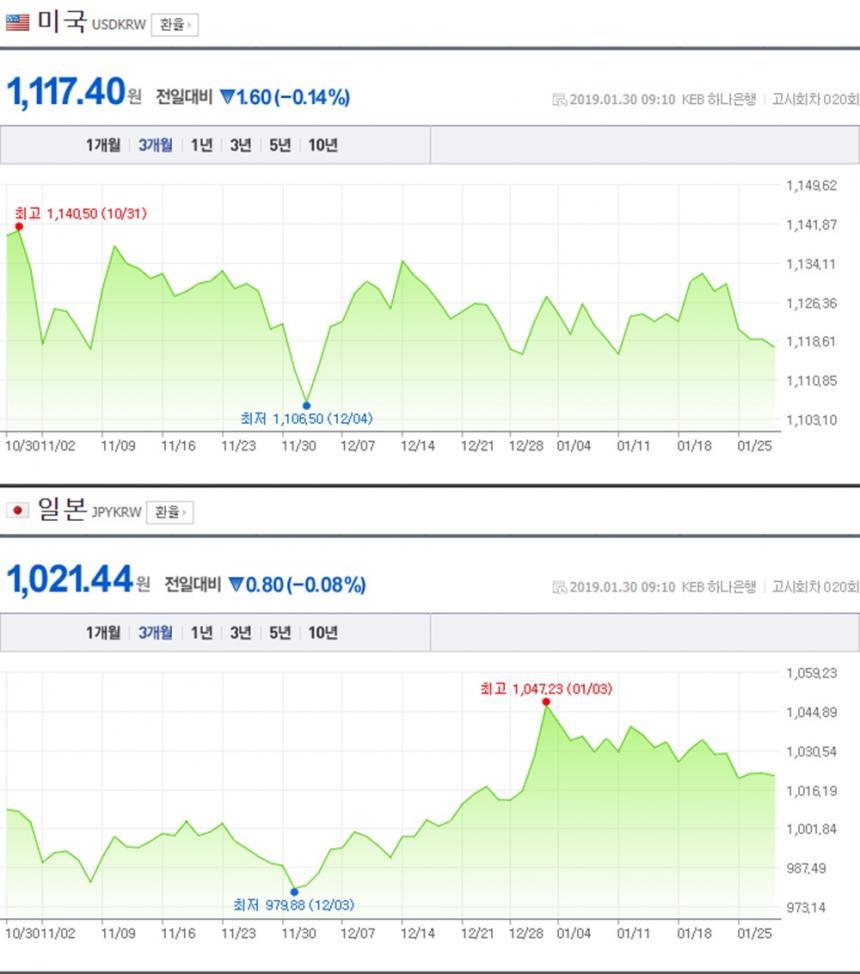 원-달러-엔화 환율 / 네이버 금융