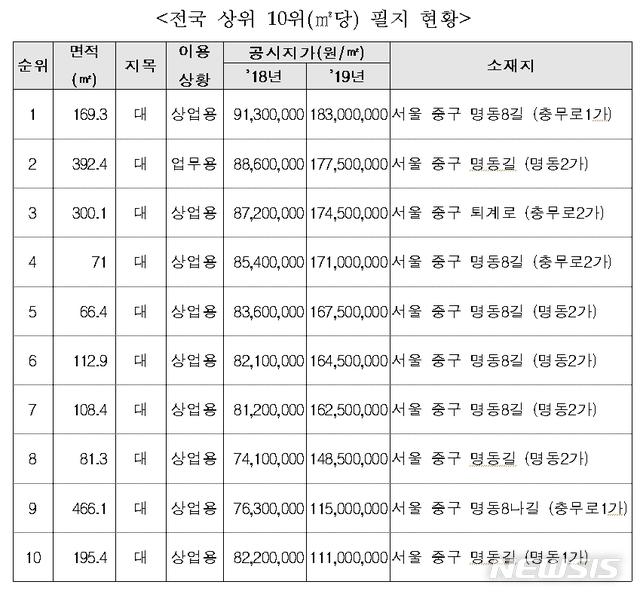 전국 상위 10위(㎡당) 필지 현황.2019.02.12(제공=국토부)