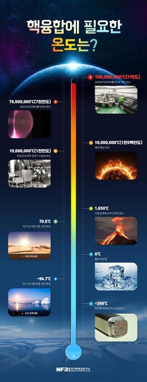 핵융합에 필요한 온도는? / [국가핵융합연구소 제공]